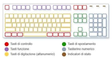 Panoramica tastiera PC