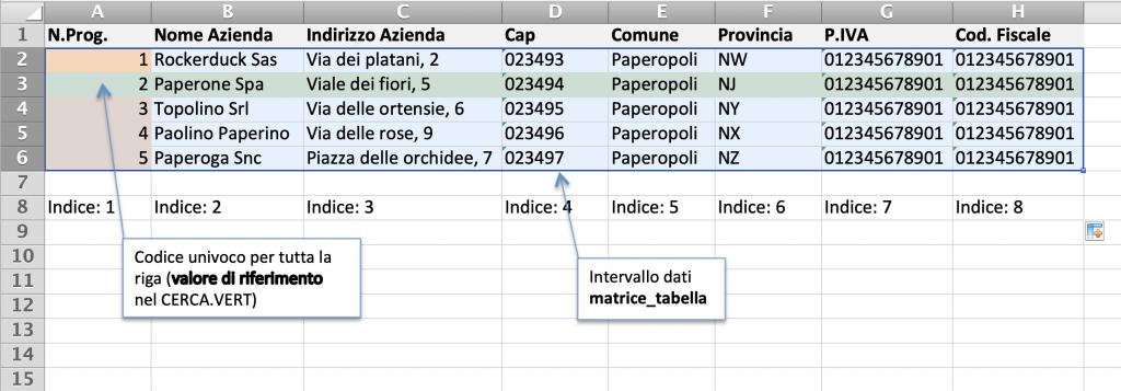 Esempio di funzione CERCA.VERT 2