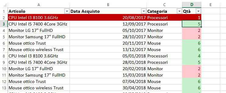 Formattazione condizionale di una riga di dati