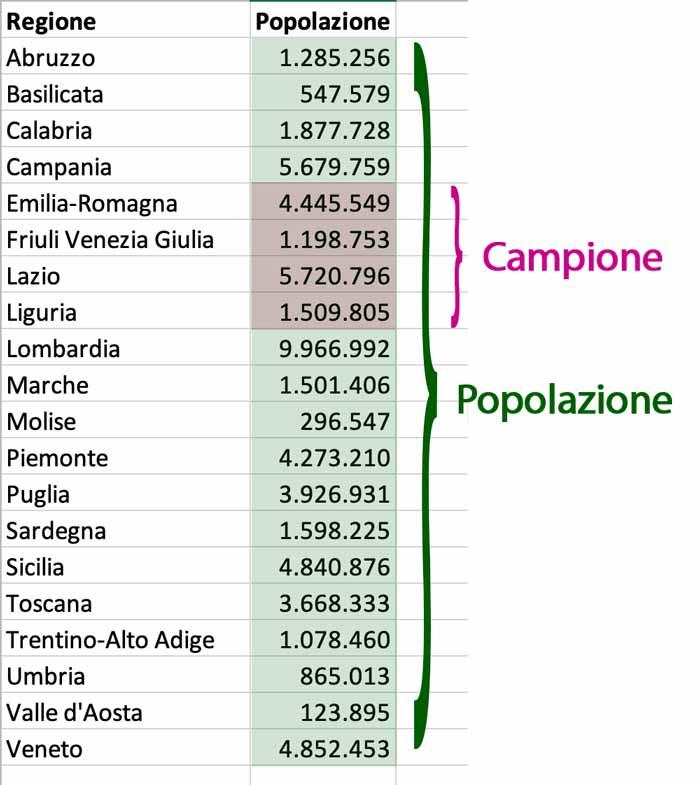 Nozioni di statistica: campione e popolazione